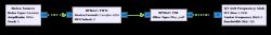 RFNoC™ (RF Network on Chip)