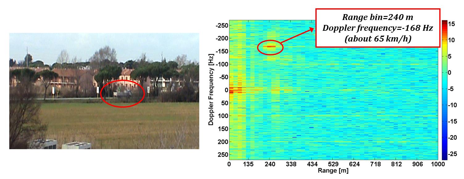 USRP Technology for Multiband Passive Bi-Static RADAR | Ettus
