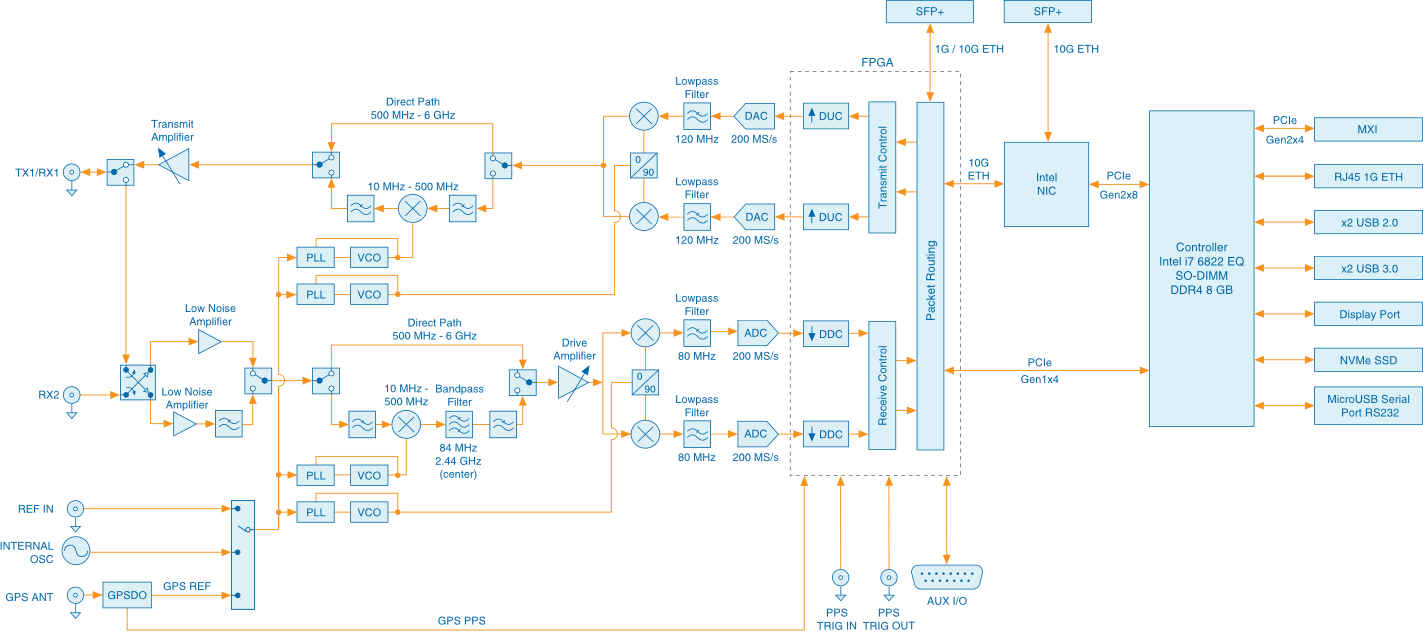 USRP 2974 Block Diagram
