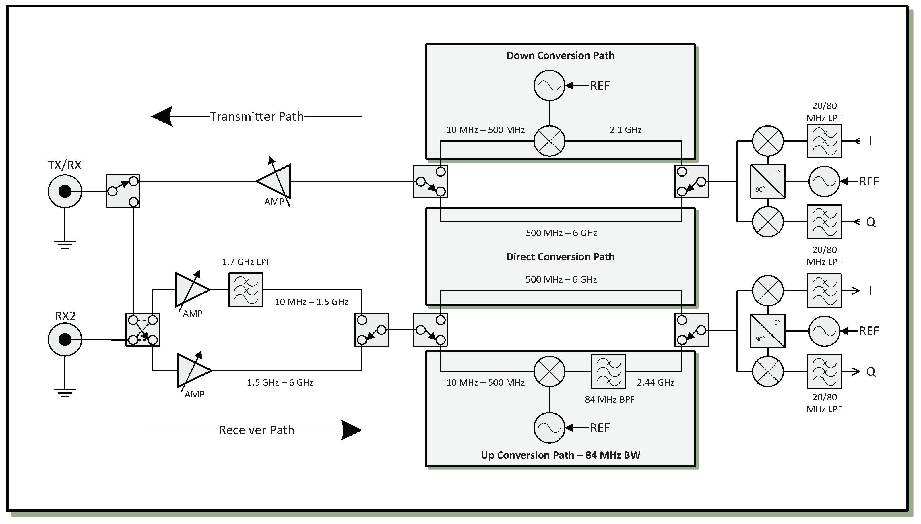 UBX 10 MHz - 6 GHz Rx/Tx, 160 MHz BW - Ettus Research