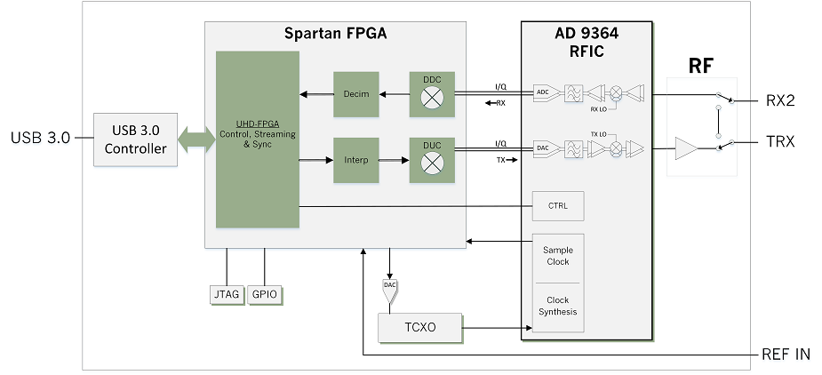 USRP B200mini Block Diagram