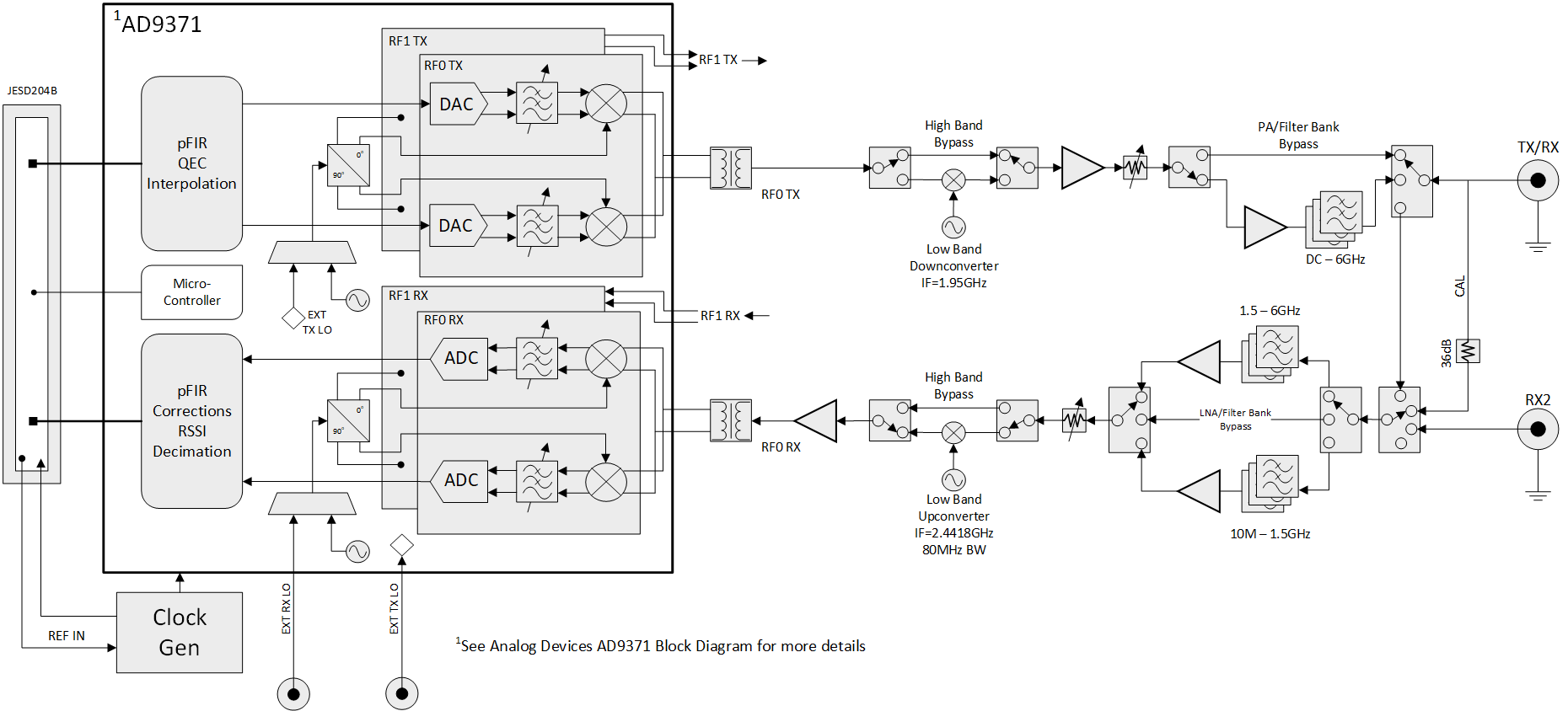 USRP N310 Block Diagram