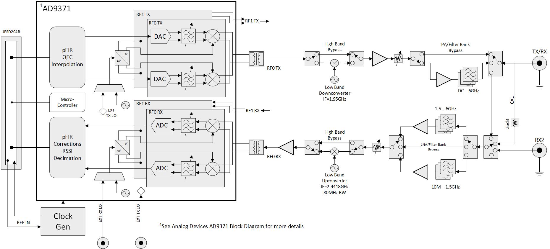 USRP N310 Block Diagram